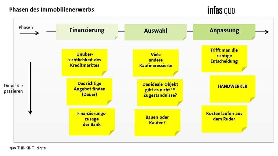 Chart um die Phasen des Immobilienerwerbs zu zeigen