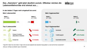 Chart aus dem Krisentracking von infass quo Welle 2