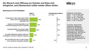 Chart aus dem Krisentracking von infass quo Welle 5