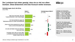 Chart aus dem Krisentracking von infass quo Welle 6