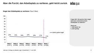 Chart aus dem Krisentracking von infass quo Welle 7